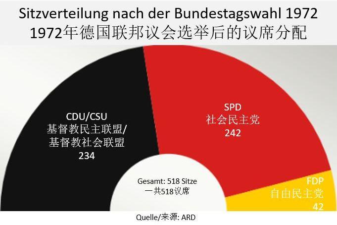Schwarz-Rot-Gold: Lange gab es nur drei Fraktionen im Deutschen Bundestag...